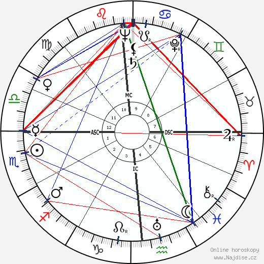 Walter Cronkite wikipedie wiki 2018, 2019 horoskop