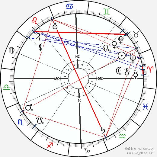 Walter De La Mare wikipedie wiki 2018, 2019 horoskop