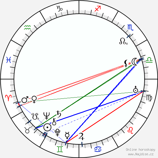 Walter Gropius wikipedie wiki 2018, 2019 horoskop