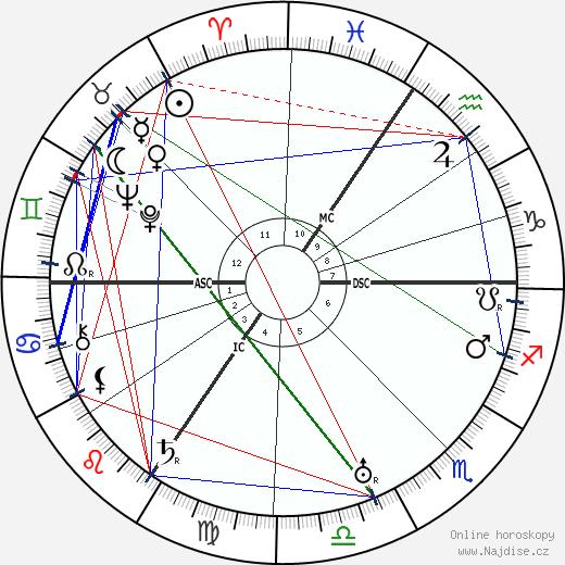 Walter Grotrian wikipedie wiki 2020, 2021 horoskop