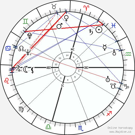 Walter H. Annenberg wikipedie wiki 2019, 2020 horoskop
