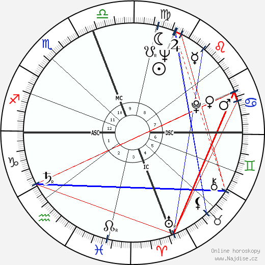 Walter Harloe wikipedie wiki 2017, 2018 horoskop