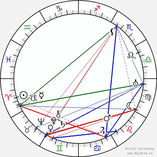Walter Huston wikipedie wiki 2019, 2020 horoskop