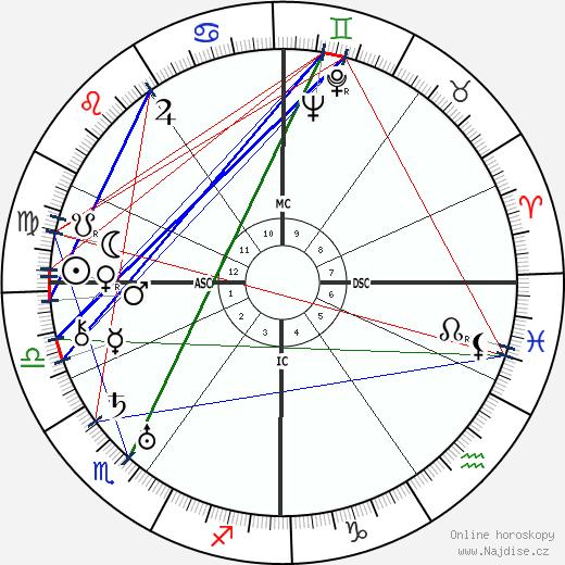 Walter Koch wikipedie wiki 2020, 2021 horoskop