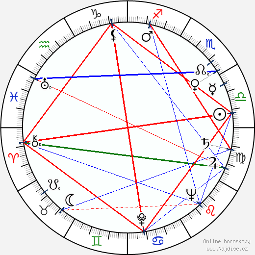 Walter Matthau wikipedie wiki 2018, 2019 horoskop
