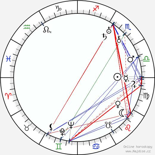 Walter Pidgeon wikipedie wiki 2019, 2020 horoskop