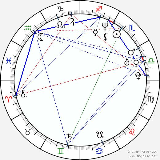 Walter Quiroz wikipedie wiki 2019, 2020 horoskop
