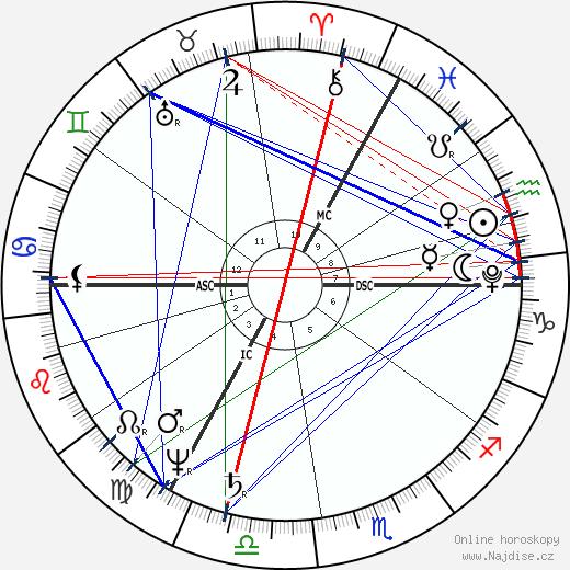 Walter Savage Landor wikipedie wiki 2019, 2020 horoskop
