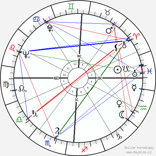 Walter Schirra wikipedie wiki 2018, 2019 horoskop