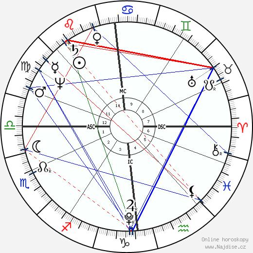 Walter Scott wikipedie wiki 2018, 2019 horoskop