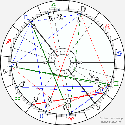 Walther Amelung wikipedie wiki 2019, 2020 horoskop