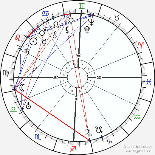 Walther Gerlach wikipedie wiki 2017, 2018 horoskop