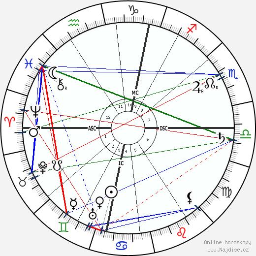Walther Nernst wikipedie wiki 2020, 2021 horoskop