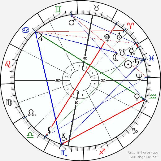 Walthere Spring wikipedie wiki 2017, 2018 horoskop
