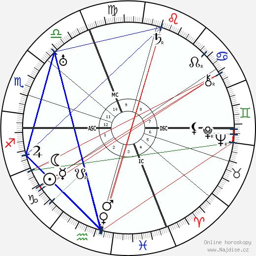 Wanda Capodaglio wikipedie wiki 2019, 2020 horoskop