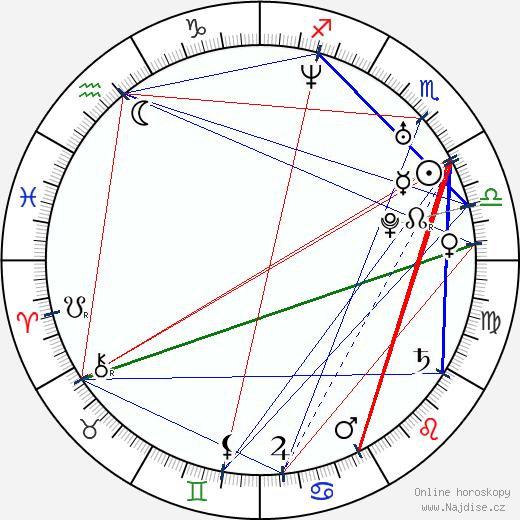 Wanda D'Isidoro wikipedie wiki 2019, 2020 horoskop