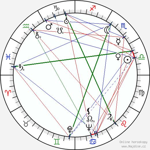 Wanda Jakubowska wikipedie wiki 2018, 2019 horoskop