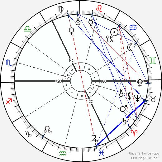 Wanda Landowska wikipedie wiki 2018, 2019 horoskop