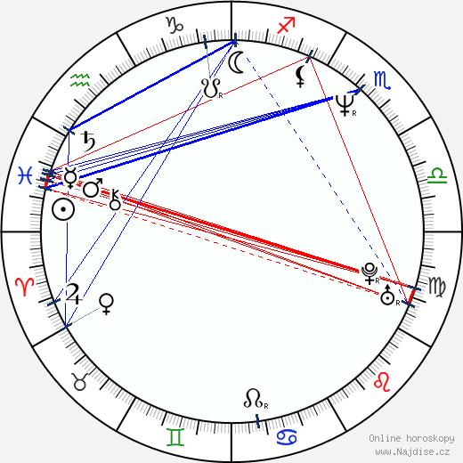 Wanda Sykes wikipedie wiki 2018, 2019 horoskop