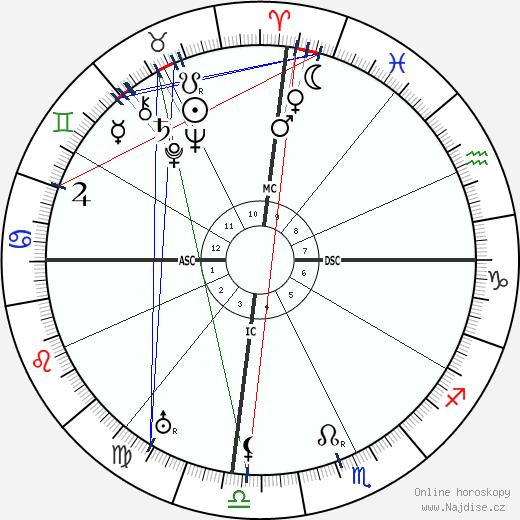 Wang Jingwei wikipedie wiki 2019, 2020 horoskop