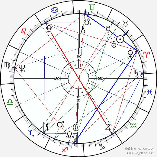 Wannes Van de Velde wikipedie wiki 2017, 2018 horoskop