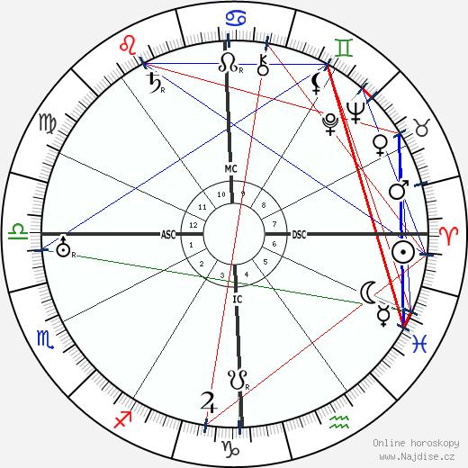 Warner Baxter wikipedie wiki 2020, 2021 horoskop