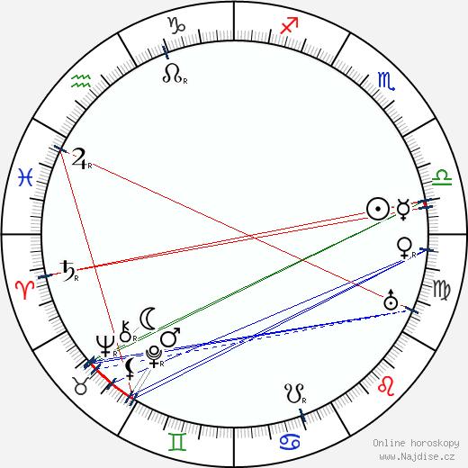 Warner Oland wikipedie wiki 2019, 2020 horoskop