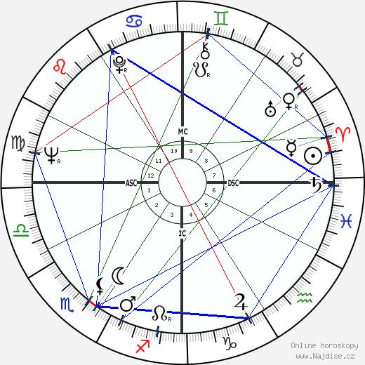 Warren Beatty wikipedie wiki 2017, 2018 horoskop