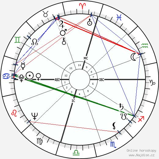 Warren Oates wikipedie wiki 2019, 2020 horoskop
