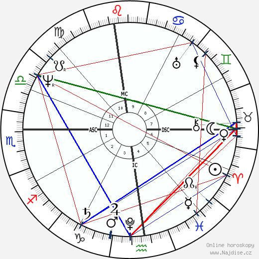 Washington Irving wikipedie wiki 2018, 2019 horoskop