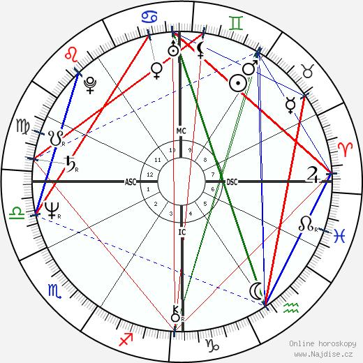 Wayne Allen Moody wikipedie wiki 2020, 2021 horoskop