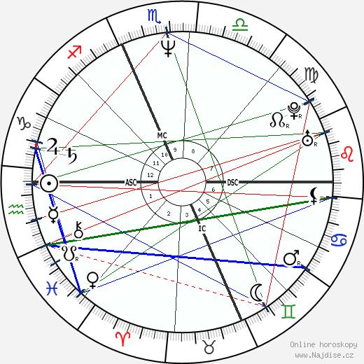 Wayne Gretzky wikipedie wiki 2020, 2021 horoskop