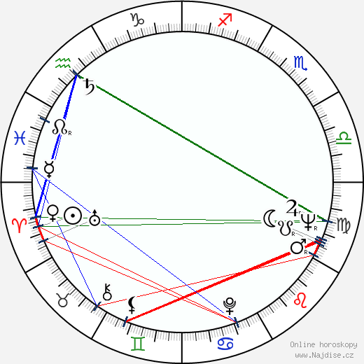 Wayne Rogers wikipedie wiki 2018, 2019 horoskop