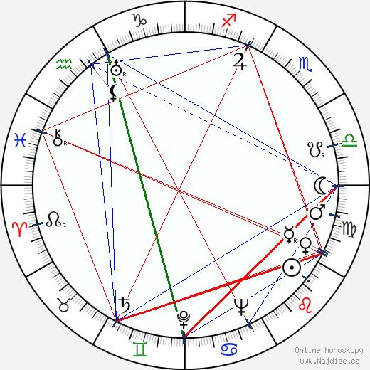 Wendy Hiller wikipedie wiki 2020, 2021 horoskop