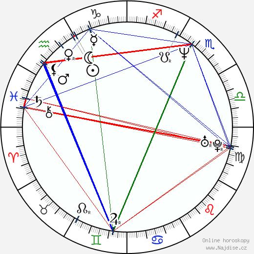 Wendy James wikipedie wiki 2019, 2020 horoskop
