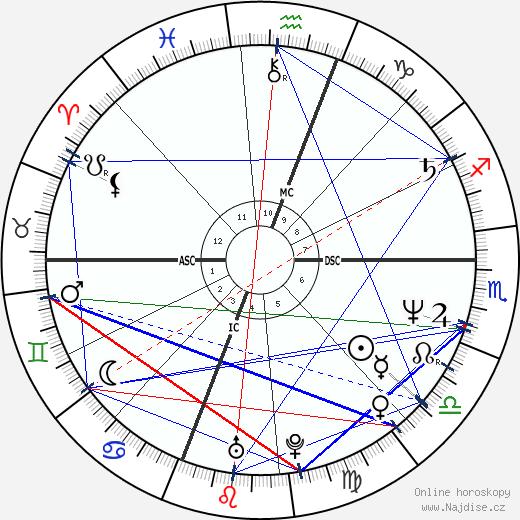 Wendy Makkena wikipedie wiki 2019, 2020 horoskop