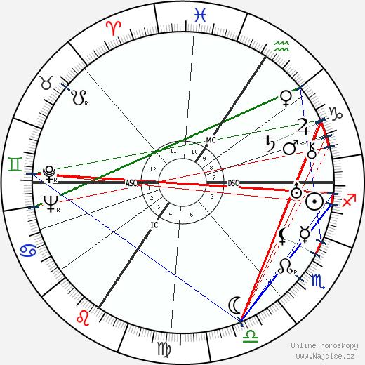 Werner Heisenberg wikipedie wiki 2020, 2021 horoskop