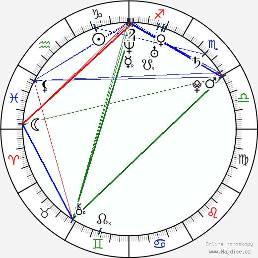 Weronika Rosati wikipedie wiki 2019, 2020 horoskop