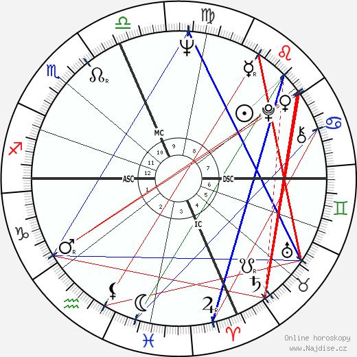 Wes Craven wikipedie wiki 2019, 2020 horoskop