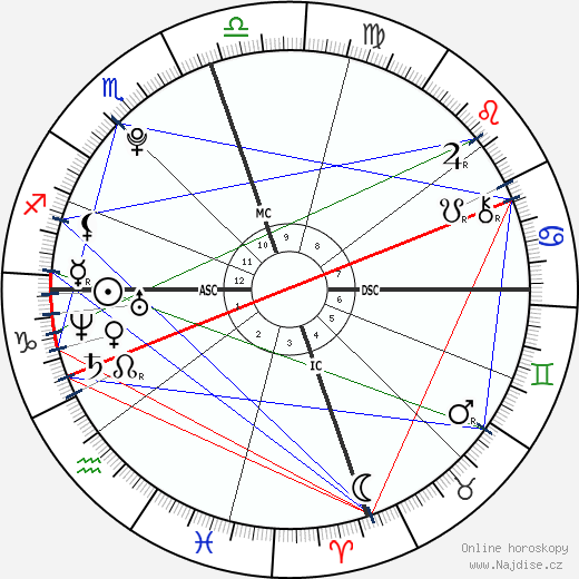Weston Cage wikipedie wiki 2019, 2020 horoskop