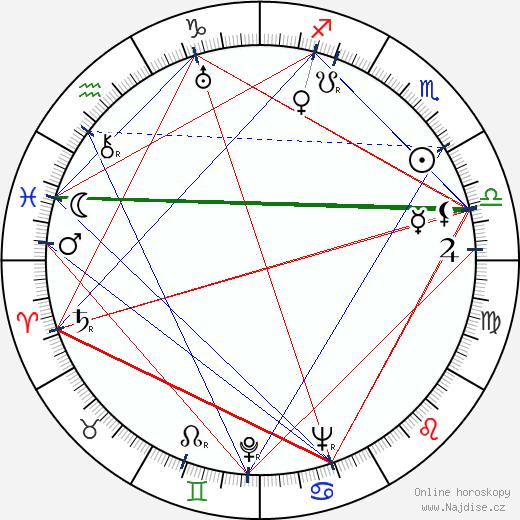 Whit Bissell wikipedie wiki 2019, 2020 horoskop