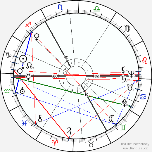 Wieland Wagner wikipedie wiki 2018, 2019 horoskop