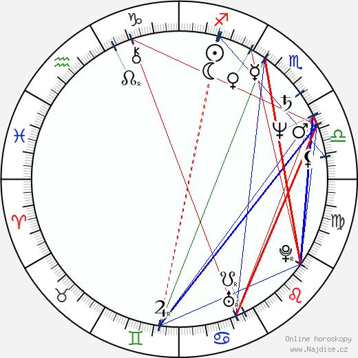Wil Shriner wikipedie wiki 2020, 2021 horoskop