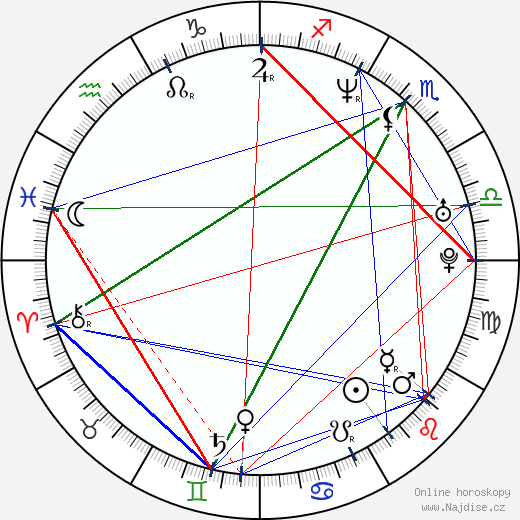 Wil Wheaton wikipedie wiki 2018, 2019 horoskop
