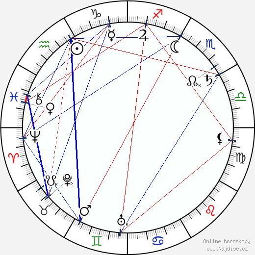 Wilbur Scoville wikipedie wiki 2018, 2019 horoskop