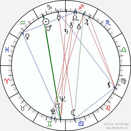 Wilfrid Lawson wikipedie wiki 2018, 2019 horoskop