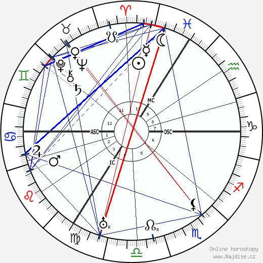 Wilhelm Backhaus wikipedie wiki 2018, 2019 horoskop