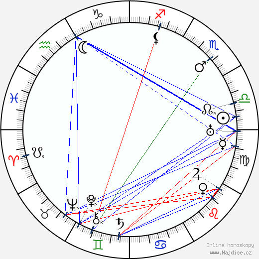 Wilhelm Bendow wikipedie wiki 2017, 2018 horoskop