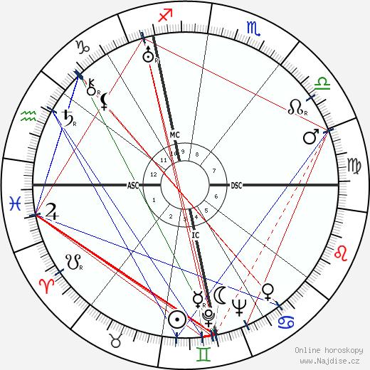 Wilhelm Franke wikipedie wiki 2017, 2018 horoskop
