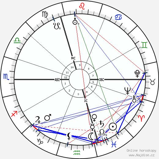 Wilhelm Frick wikipedie wiki 2020, 2021 horoskop